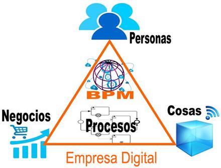 ncs-blog-conectando-negocio-tecnologia2-b