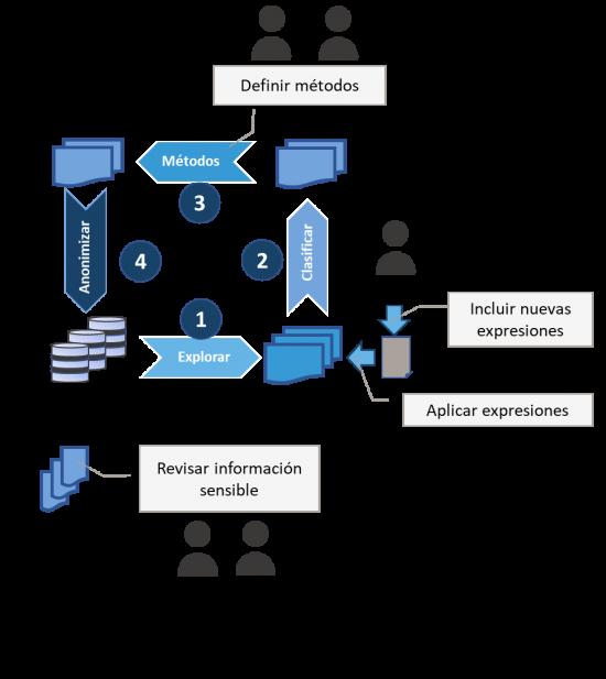 estrategia-proteccion-datos-conclusiones